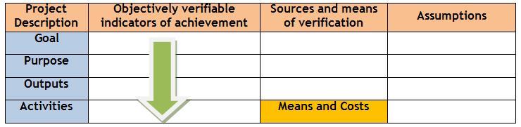Logical framework approach sswm how to prepare the logical framework matrix maxwellsz