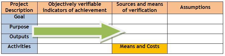 Logical framework approach sswm barreto 2010 maxwellsz