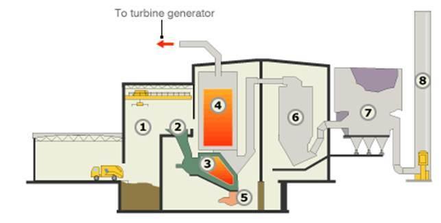 mass-burn incinerator
