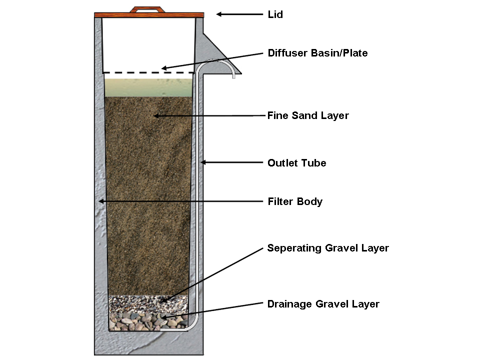 Slow sand filter wikiwand.