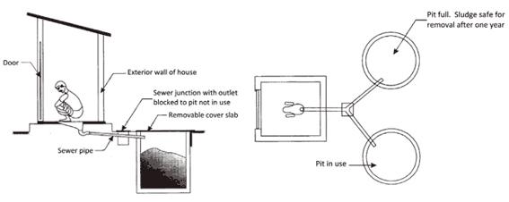 Twin Pits for Pour Flush | SSWM
