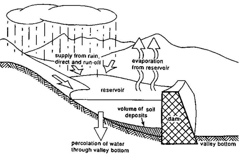 Man Made Reservoirs Sswm