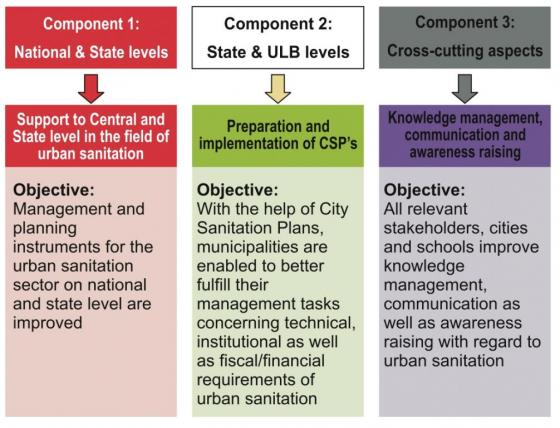 Components of the programme and their respective objectives. Source: GIZ (2012)