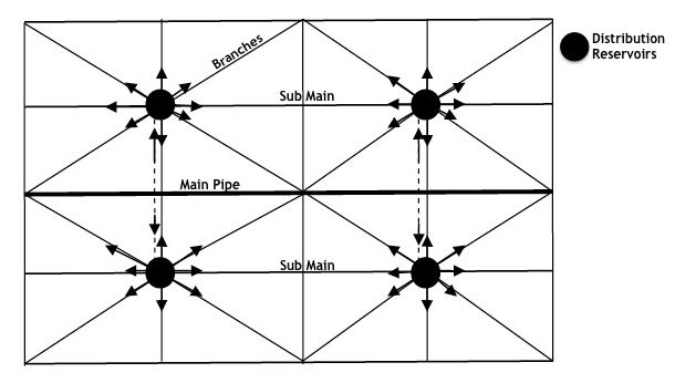 Network design and dimensioning sswm gonu 2009 ccuart Images