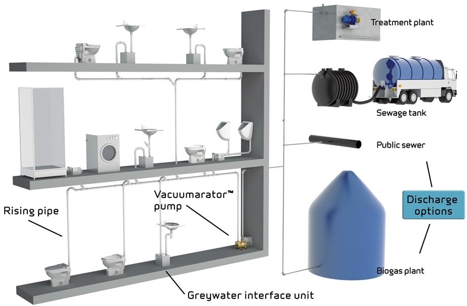 Attractive Constant Vacuum System (CVS)