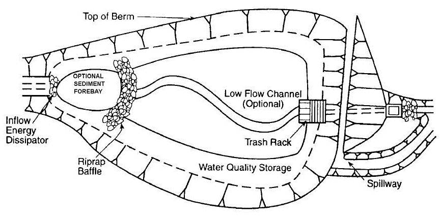 Stormwater management sswm for Design of retention pond