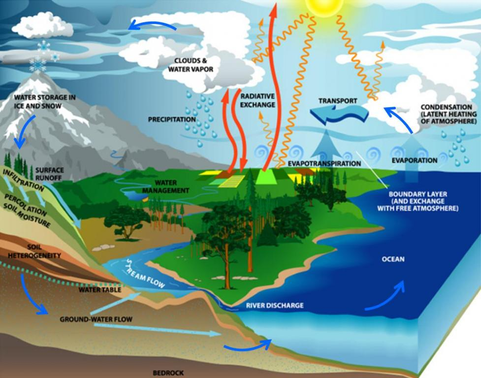 The Water Cycle | SSWM on bus map of spain, abstract map of spain, physical geography map of spain, aerial map of spain, current map of spain, sinkhole map of spain, solar radiation map of spain, line map of spain, whole map of spain, temperature map of spain, need map of spain, distance map of spain, small map of spain, world map of spain, latitude map of spain, climatic map of spain, county map of spain, large map of spain, touristic map of spain, weather map of spain,
