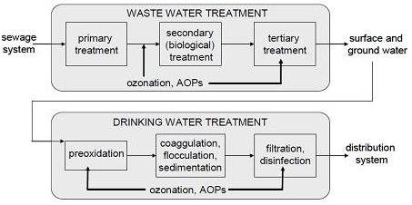 Advanced Oxidation Processes