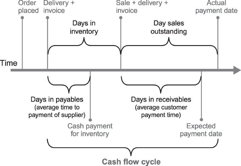 order to cash flow