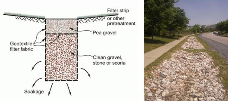 Stormwater Management Sswm