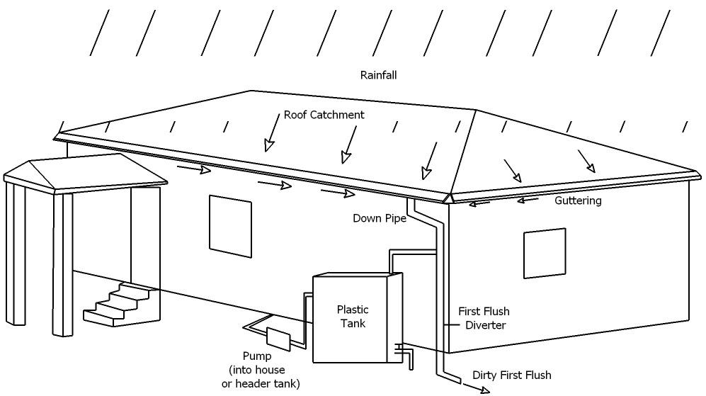 Rainwater Harvesting | SSWM