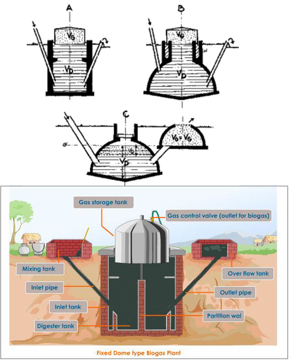 Anaerobic Digestion (Small-scale) | SSWM