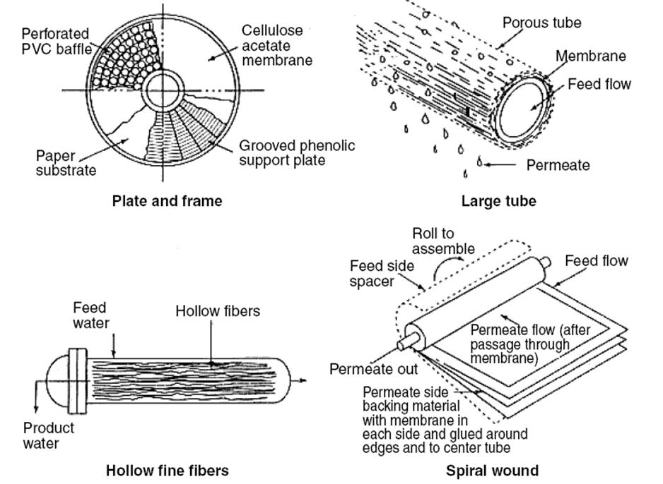 Membrane Filtration Sswm