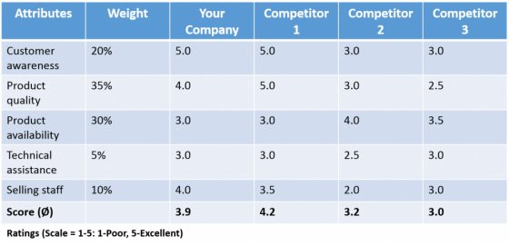 Example Of A Competitor Analysis. Source: Own Illustration, Adapted From  SMARTDRAW NO YEAR