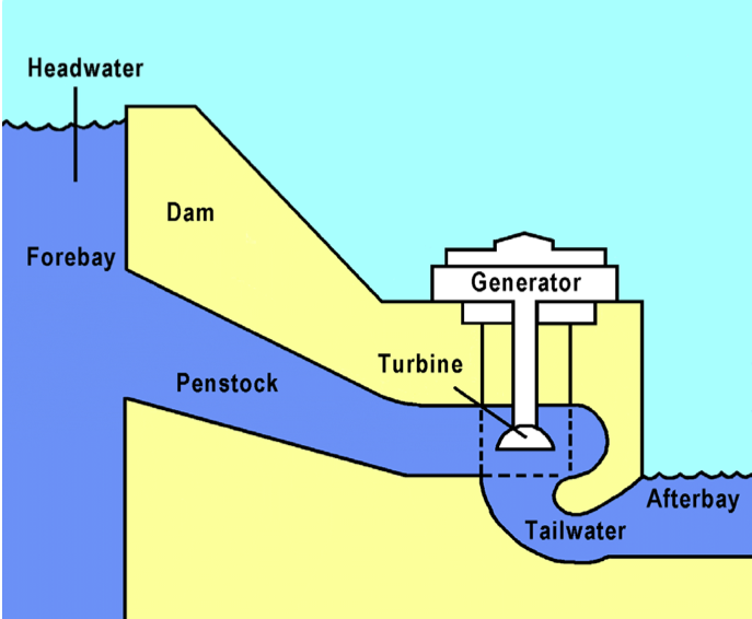hydroelectric generator diagram. Conventional Hydroelectric Dams Generator Diagram E