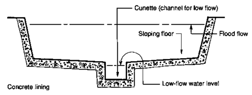 Open Channels And Drains Sswm